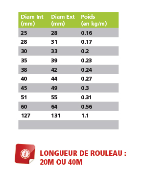 protection de cable soudure information